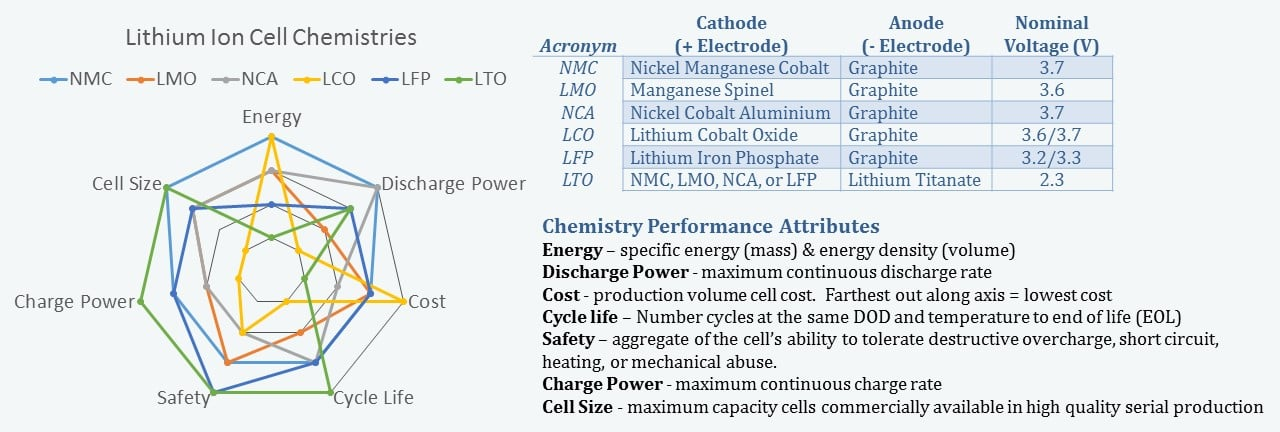 Spider plots of lithium-ion Cell Chemistries